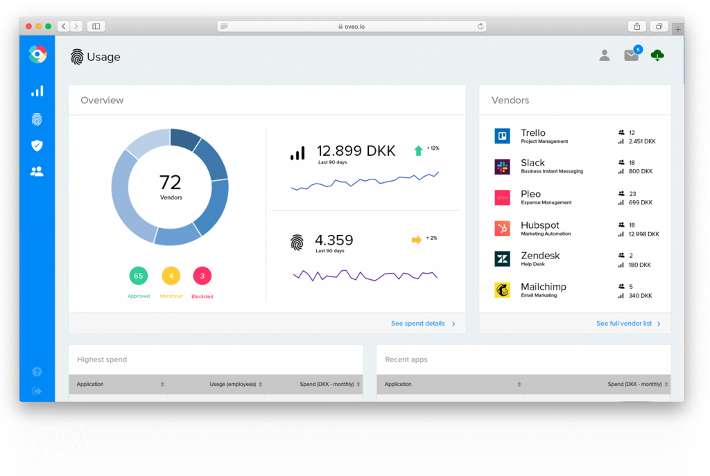 Oveo.io secures €300K pre-seed investment for streamline SaaS